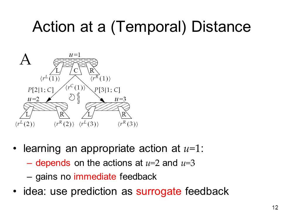 12 Action at a (Temporal) Distance learning an appropriate action at u=1 : –depends on the actions at u=2 and u=3 –gains no immediate feedback idea: use prediction as surrogate feedback