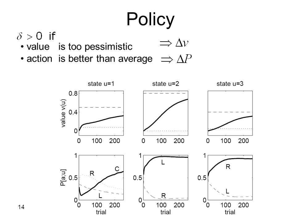 14 Policy value is too pessimistic action is better than average