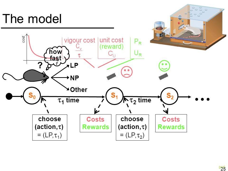 25 The model choose (action, ) = (LP, 1 ) 1 time Costs Rewards choose (action, ) = (LP, 2 ) Costs Rewards cost LP NP Other ? how fast 2 time S1S1 S2S2