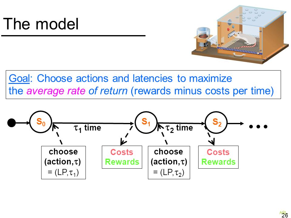 26 The model choose (action, ) = (LP, 1 ) 1 time Costs Rewards choose (action, ) = (LP, 2 ) Costs Rewards 2 time S1S1 S2S2 S0S0 Goal: Choose actions a