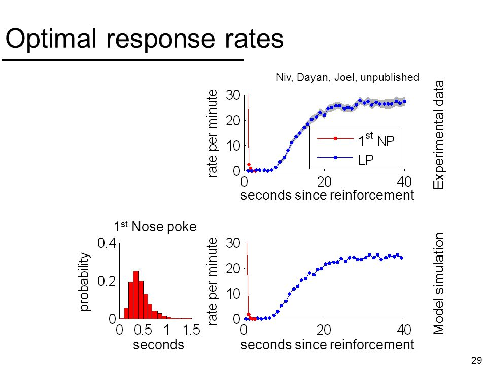 29 Optimal response rates Experimental data Niv, Dayan, Joel, unpublished 1 st Nose poke seconds since reinforcement Model simulation 1 st Nose poke seconds since reinforcementseconds