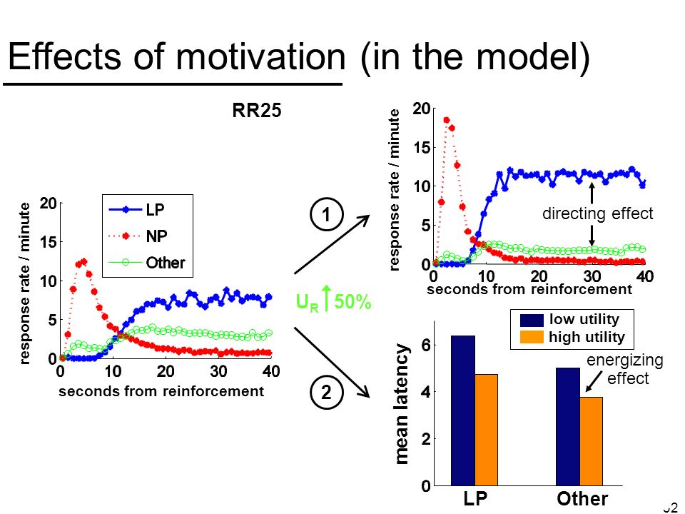 32 Effects of motivation (in the model) U R 50% RR25 response rate / minute seconds from reinforcement directing effect 1 low utility high utility mean latency LPOther energizing effect 2