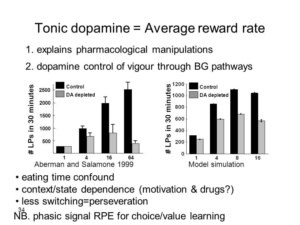 34 Tonic dopamine = Average reward rate NB.