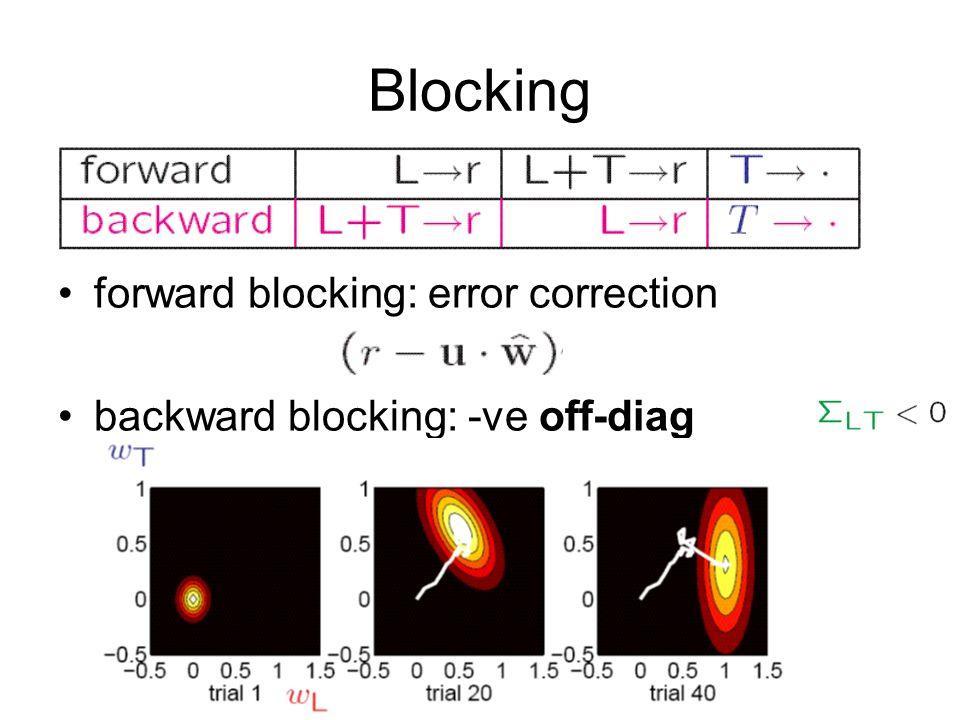 Blocking forward blocking: error correction backward blocking: -ve off-diag