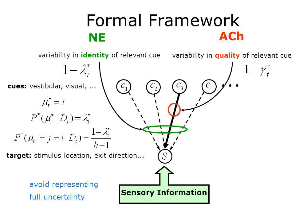 Formal Framework cues: vestibular, visual,...target: stimulus location, exit direction...