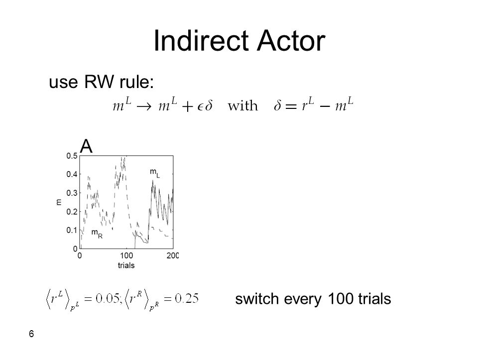 6 Indirect Actor use RW rule: switch every 100 trials