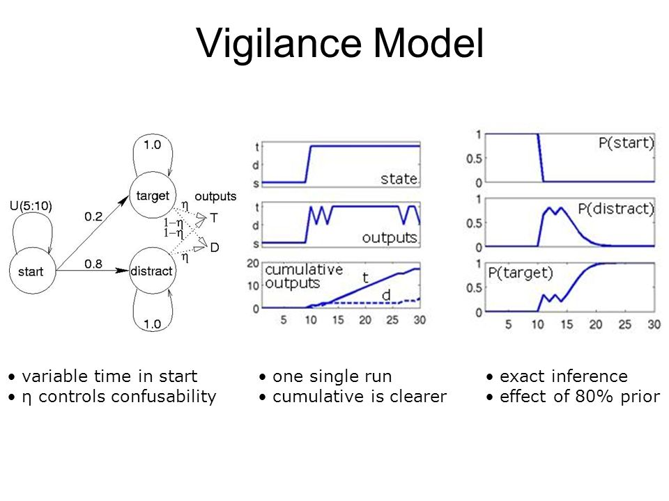 Vigilance Model variable time in start η controls confusability one single run cumulative is clearer exact inference effect of 80% prior