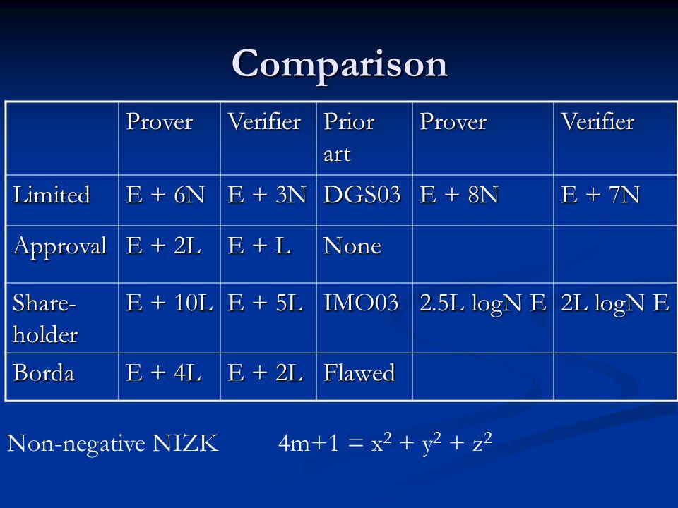 Comparison ProverVerifier Prior art ProverVerifier Limited E + 6N E + 3N DGS03 E + 8N E + 7N Approval E + 2L E + L None Share- holder E + 10L E + 5L IMO03 2.5L logN E 2L logN E Borda E + 4L E + 2L Flawed Non-negative NIZK4m+1 = x 2 + y 2 + z 2