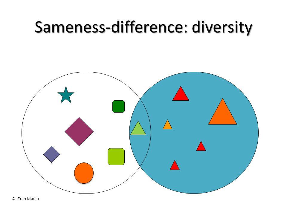 Sameness-difference: diversity © Fran Martin