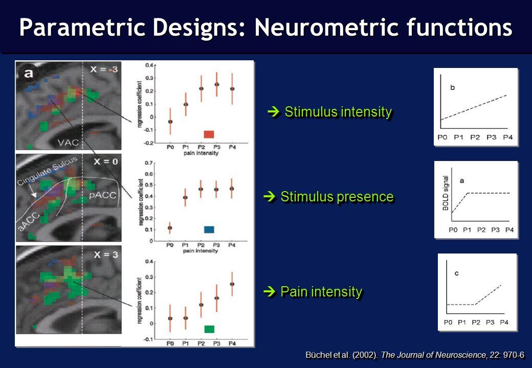 Parametric Designs: Neurometric functions Büchel et al.