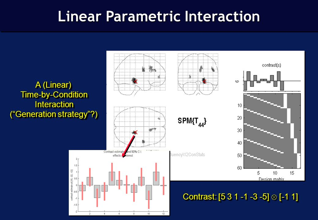 A (Linear) Time-by-ConditionInteraction (Generation strategy ) A (Linear) Time-by-ConditionInteraction (Generation strategy ) Contrast: [5 3 1 -1 -3 -5] [-1 1] Linear Parametric Interaction