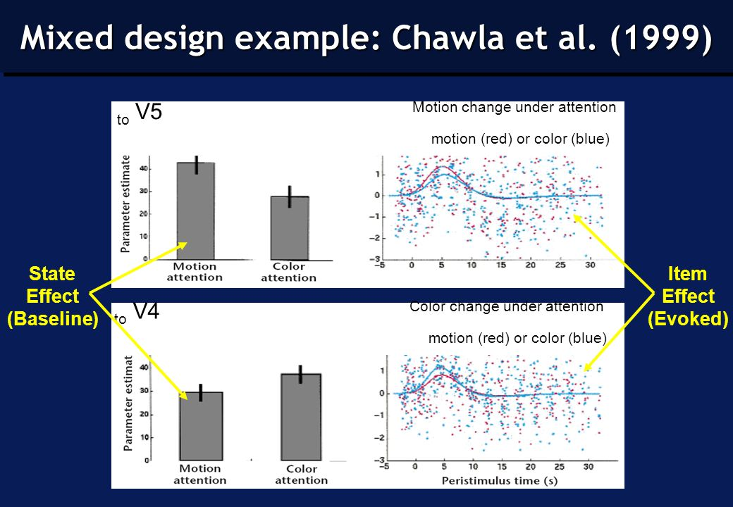 V5 Motion change under attention to motion (red) or color (blue) V4 Color change under attention to motion (red) or color (blue) Mixed Designs (Chawla et al 1999) State Effect (Baseline) Item Effect (Evoked) Mixed design example: Chawla et al.