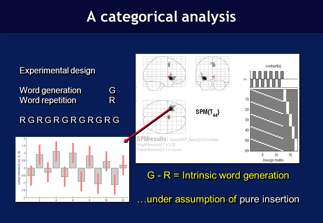 Experimental design Word generationG Word repetitionR R G R G R G R G R G R G Experimental design Word generationG Word repetitionR R G R G R G R G R G R G G - R = Intrinsic word generation …under assumption of pure insertion G - R = Intrinsic word generation …under assumption of pure insertion A categorical analysis