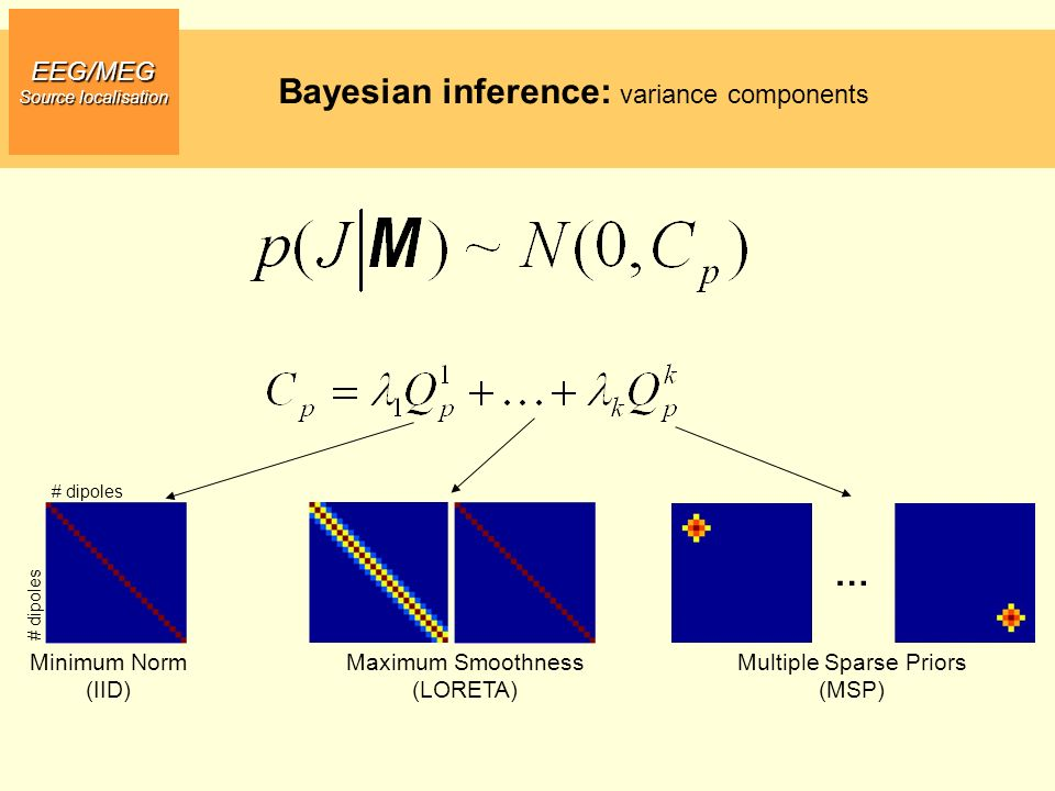 EEG/MEG Source localisation Bayesian inference: variance components Multiple Sparse Priors (MSP) … # dipoles Minimum Norm (IID) Maximum Smoothness (LO
