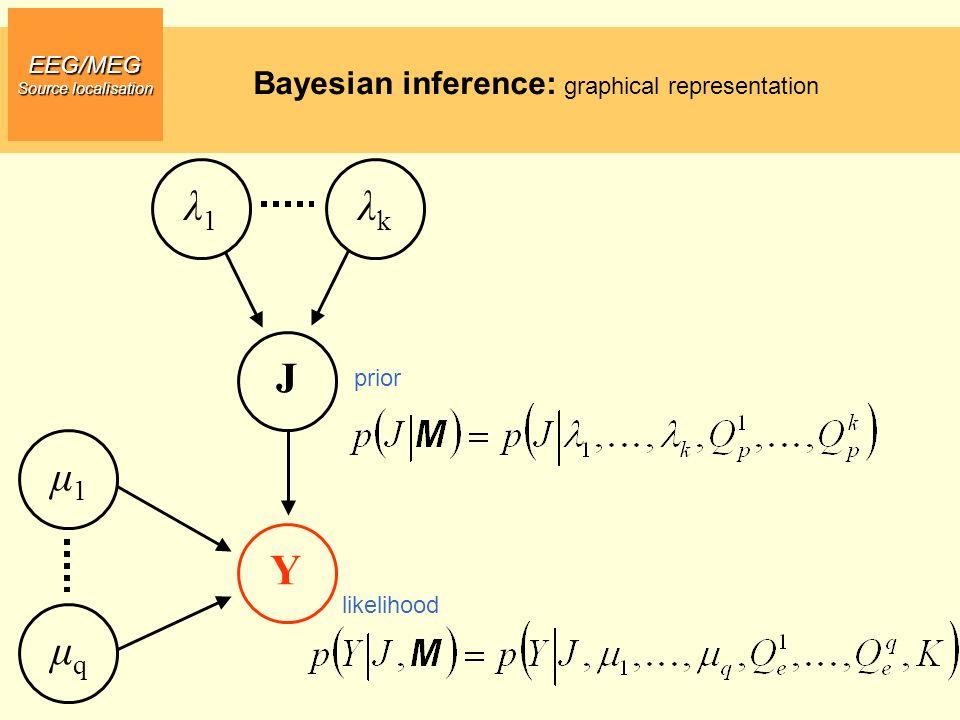 EEG/MEG Source localisation Bayesian inference: graphical representation Y J μ1μ1 μqμq λ1λ1 λkλk likelihood prior