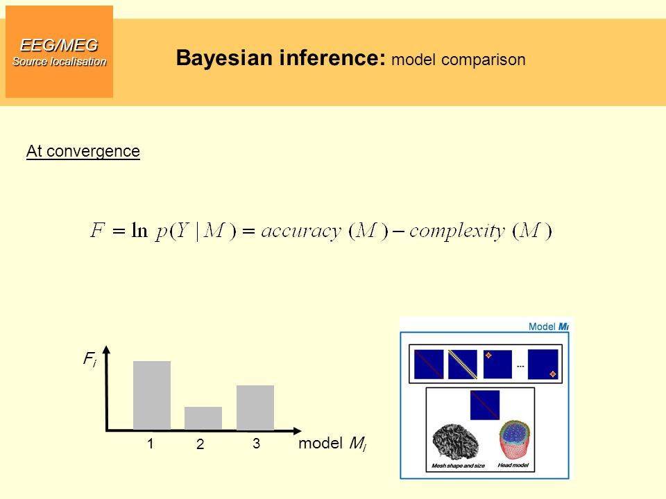 EEG/MEG Source localisation Bayesian inference: model comparison model M i FiFi 1 2 3 At convergence