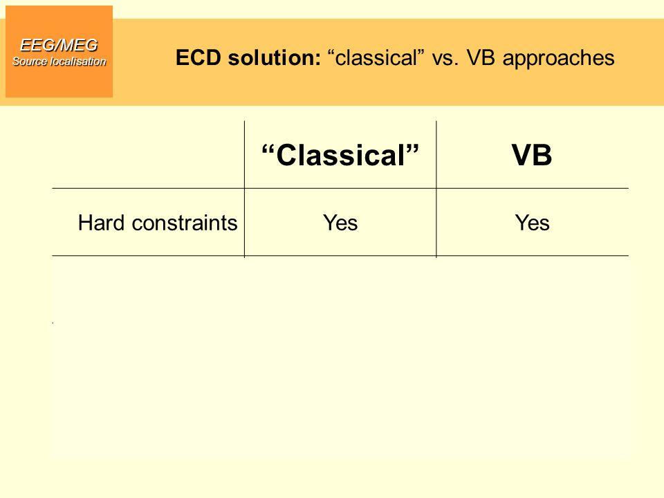 EEG/MEG Source localisation ECD solution: classical vs. VB approaches ClassicalVB Hard constraintsYes Soft constraintsNoYes Noise accommodation No (in