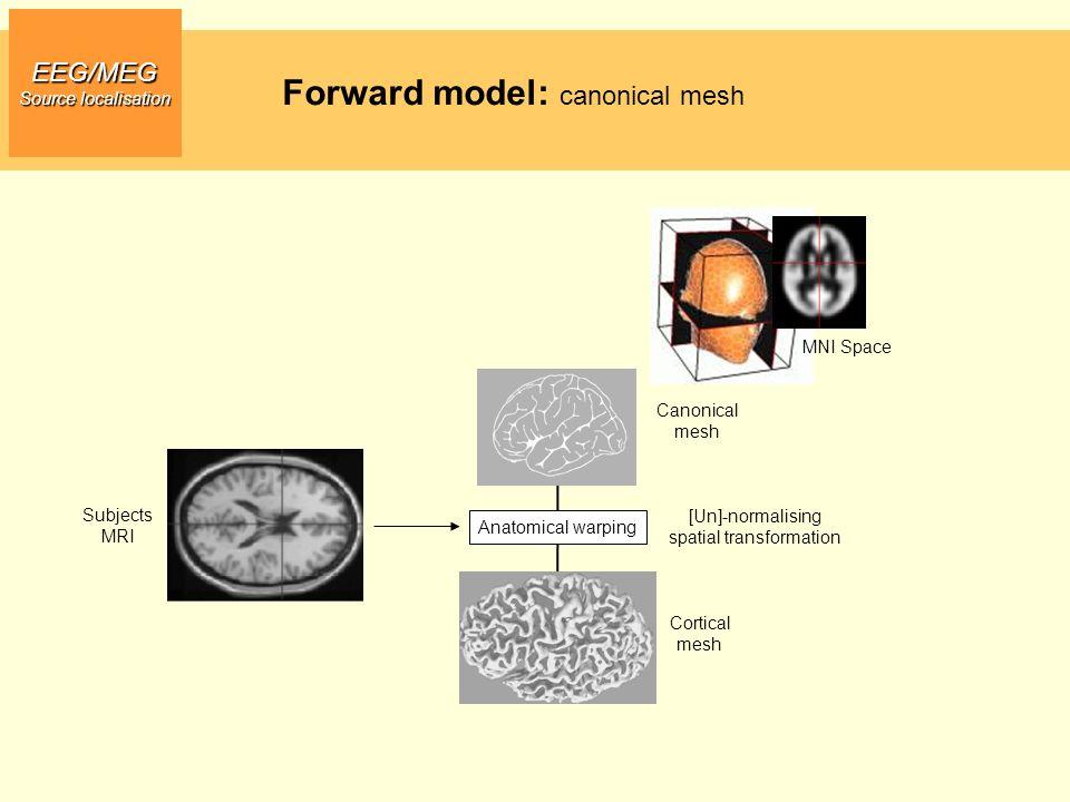 EEG/MEG Source localisation Subjects MRI Anatomical warping Cortical mesh Canonical mesh [Un]-normalising spatial transformation MNI Space Forward mod