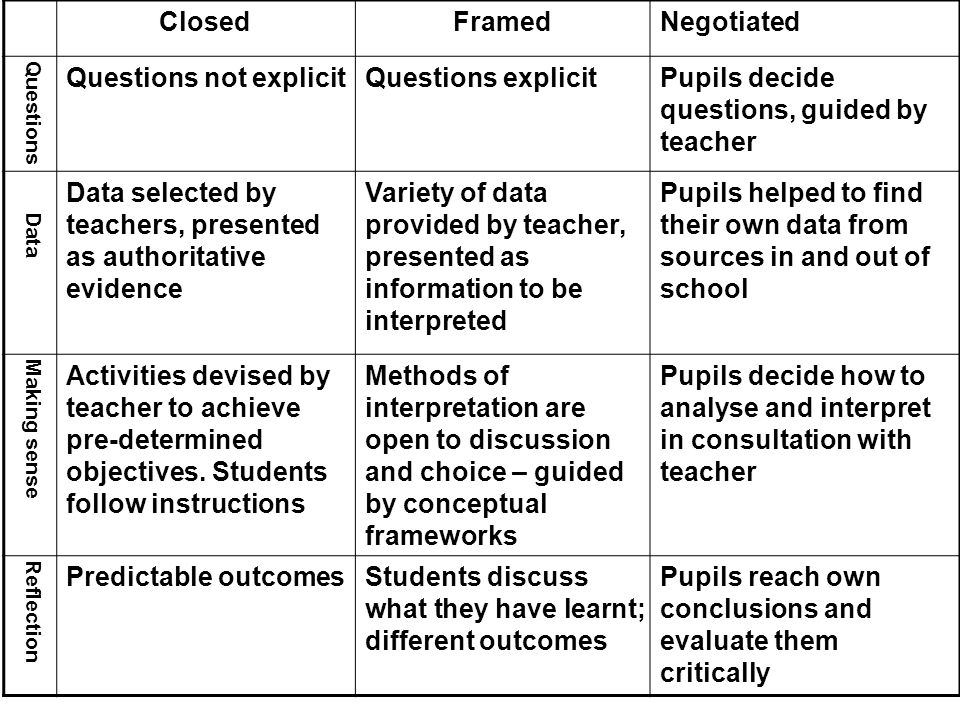 ClosedFramedNegotiated Questions Questions not explicitQuestions explicitPupils decide questions, guided by teacher Data Data selected by teachers, pr