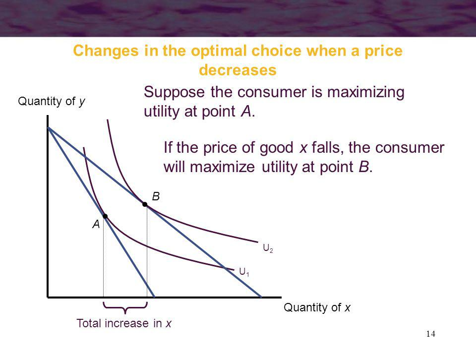 14 Changes in the optimal choice when a price decreases Quantity of x Quantity of y U1U1 A Suppose the consumer is maximizing utility at point A. U2U2