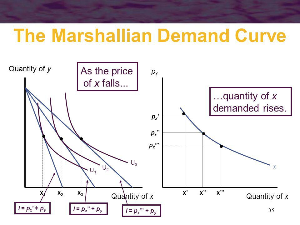35 x …quantity of x demanded rises. The Marshallian Demand Curve Quantity of y Quantity of x pxpx x p x U2U2 x2x2 I = p x + p y x p x U1U1 x1x1 I = p