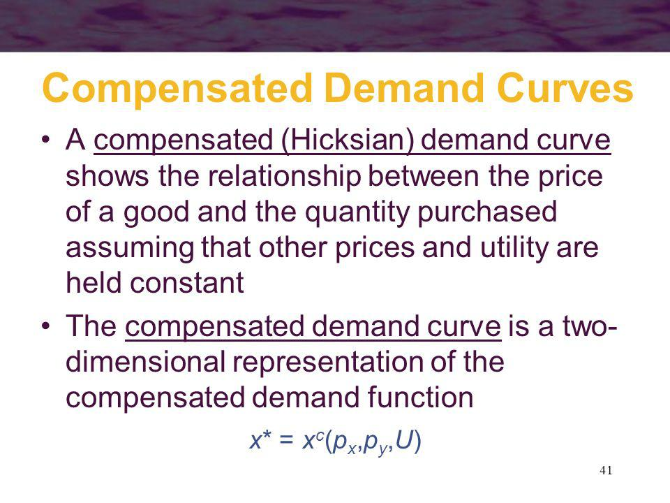 41 Compensated Demand Curves A compensated (Hicksian) demand curve shows the relationship between the price of a good and the quantity purchased assum