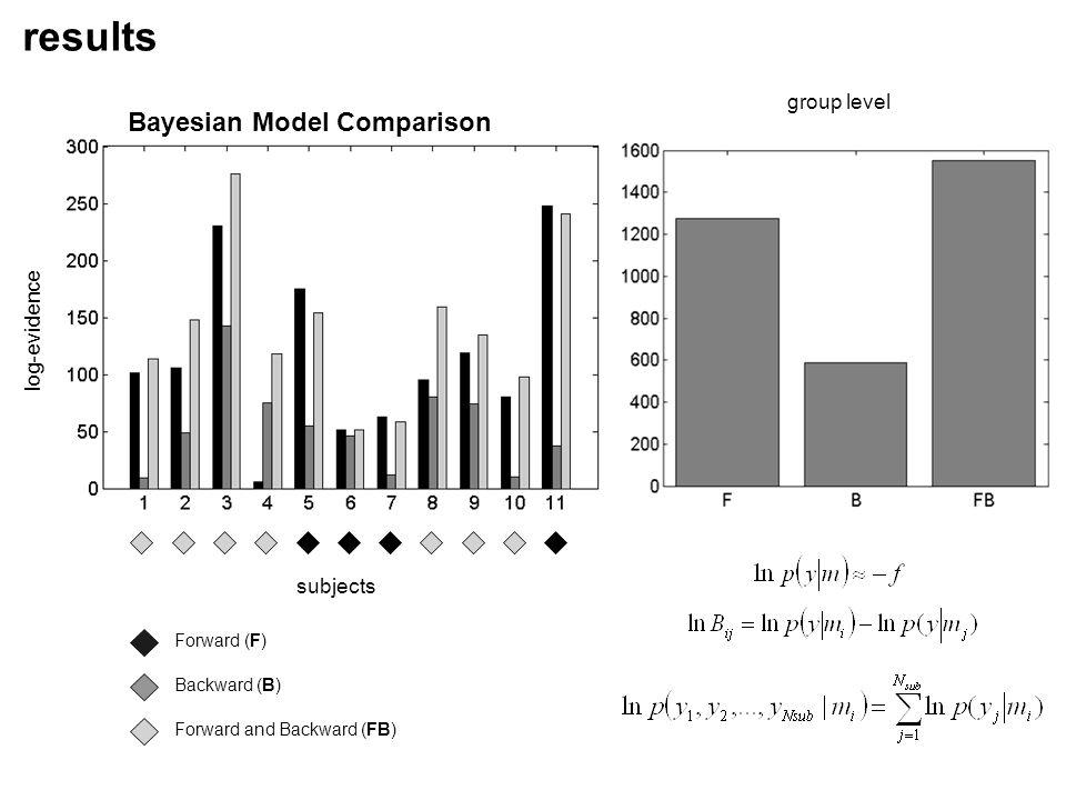Bayesian Model Comparison results Forward (F) Backward (B) Forward and Backward (FB) subjects log-evidence group level