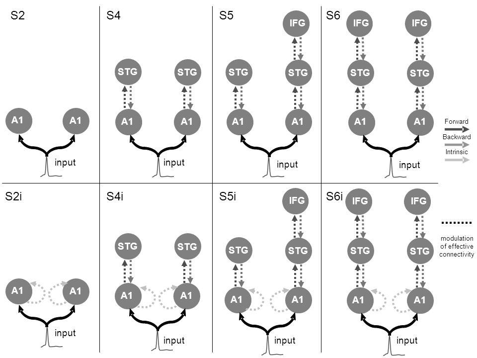 Forward Backward Intrinsic modulation of effective connectivity A1 input IFG A1 input STG A1 input STG A1 input IFG STG A1 input A1 input STG A1 input