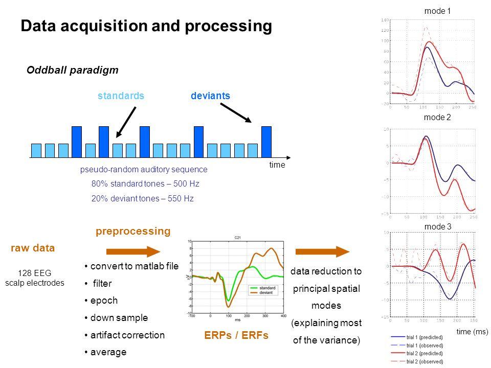 pseudo-random auditory sequence 80% standard tones – 500 Hz 20% deviant tones – 550 Hz time standardsdeviants Oddball paradigm Data acquisition and pr