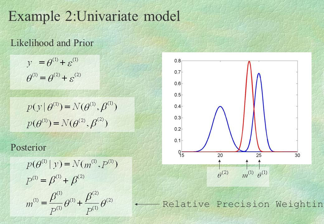 Example 2:Univariate model Likelihood and Prior Posterior Relative Precision Weighting