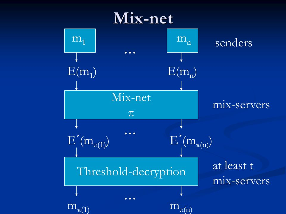Mix-net Mix-net π m1m1 mnmn … … E´(m π(1) )E´(m π(n) ) E(m 1 )E(m n ) Threshold-decryption … m π(1) m π(n) senders mix-servers at least t mix-servers