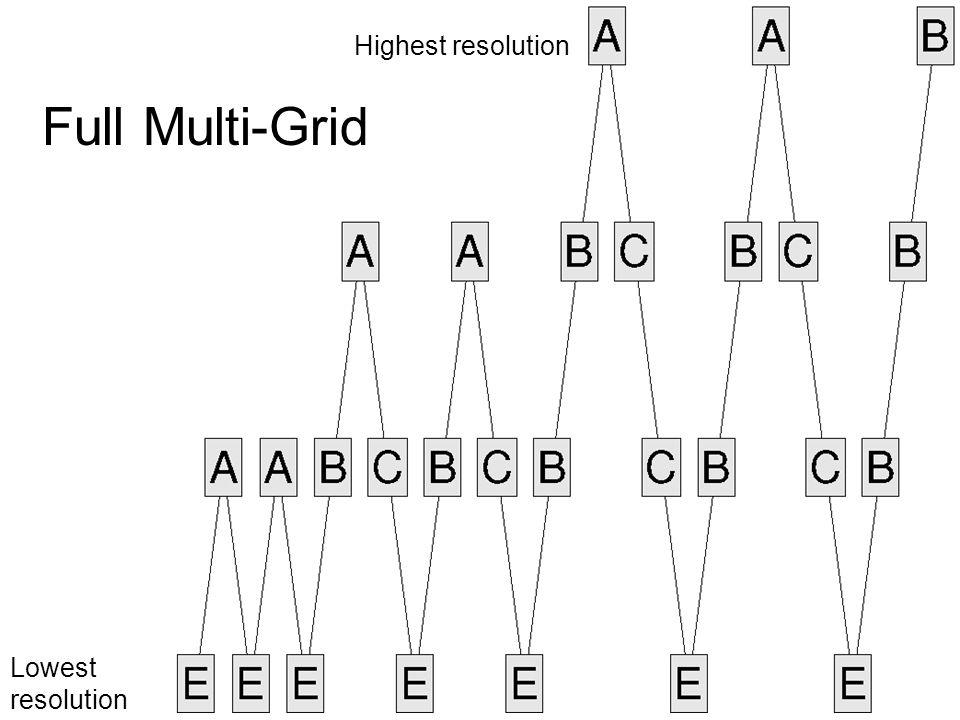 Highest resolution Lowest resolution Full Multi-Grid