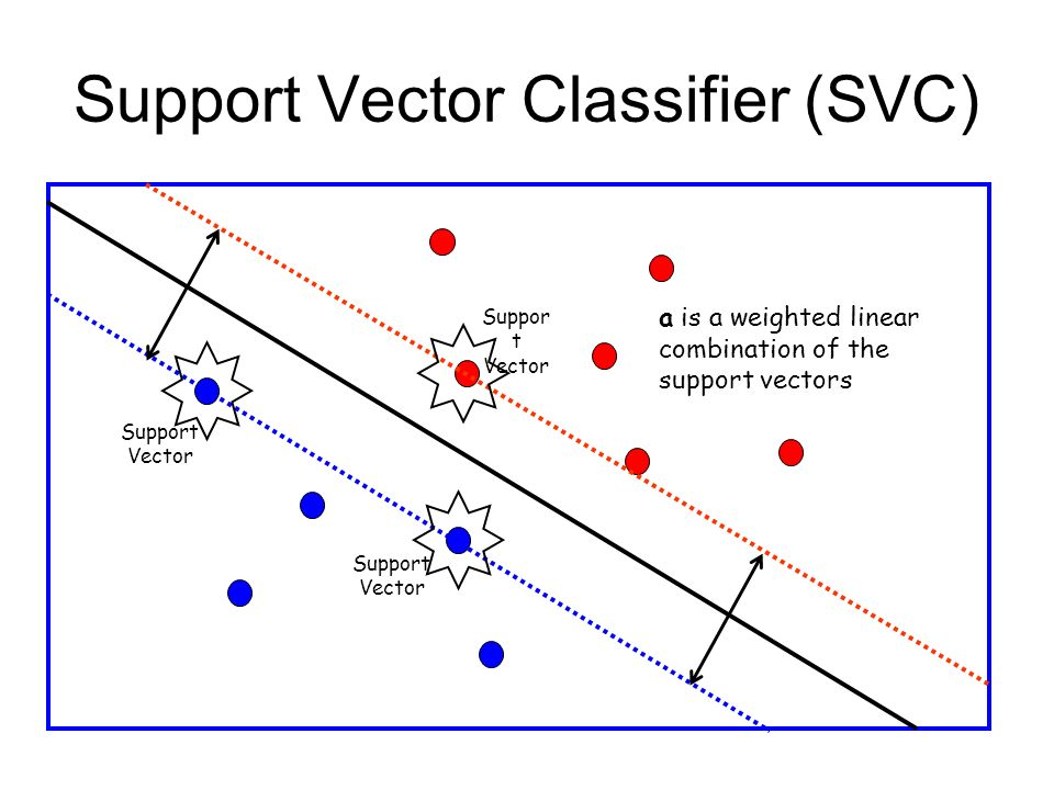 Support Vector Classifier (SVC) Support Vector Support Vector Suppor t Vector a is a weighted linear combination of the support vectors
