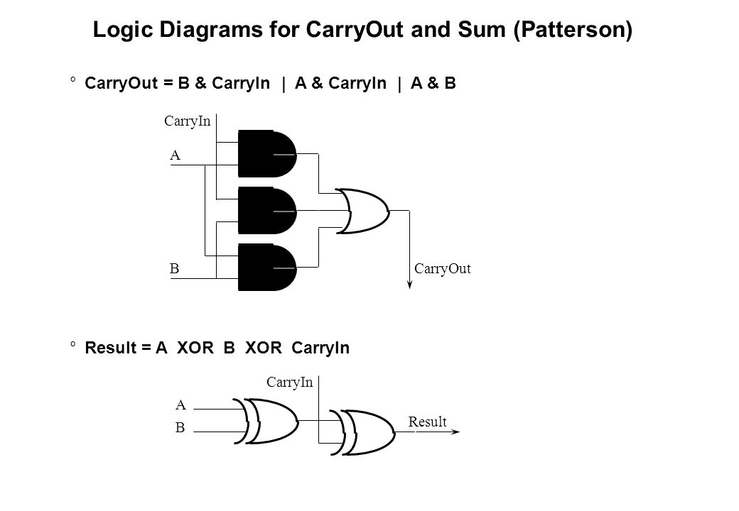 Logic Diagrams for CarryOut and Sum (Patterson) °CarryOut = B & CarryIn | A & CarryIn | A & B °Result = A XOR B XOR CarryIn CarryIn CarryOut A B A B C