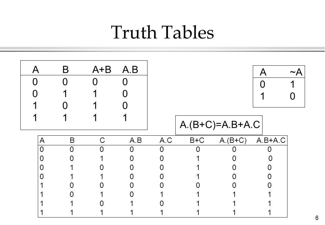 6 Truth Tables ABA+BA.B 0000 0110 1010 1111 A~A 01 10 ABCA.BA.CB+CA.(B+C) A.B+A.C 00000 0 0 0 00100 1 0 0 01000 1 0 0 01100 1 0 0 10000 0 0 0 10101 1