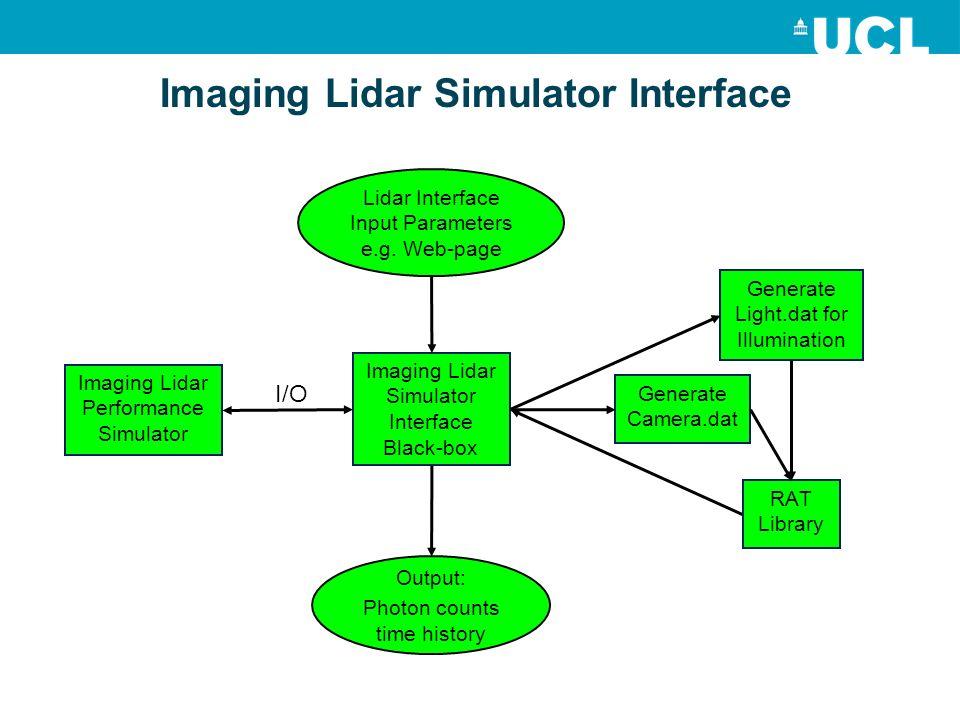 Imaging Lidar Simulator Interface Imaging Lidar Performance Simulator Imaging Lidar Simulator Interface Black-box Generate Light.dat for Illumination Generate Camera.dat RAT Library Lidar Interface Input Parameters e.g.