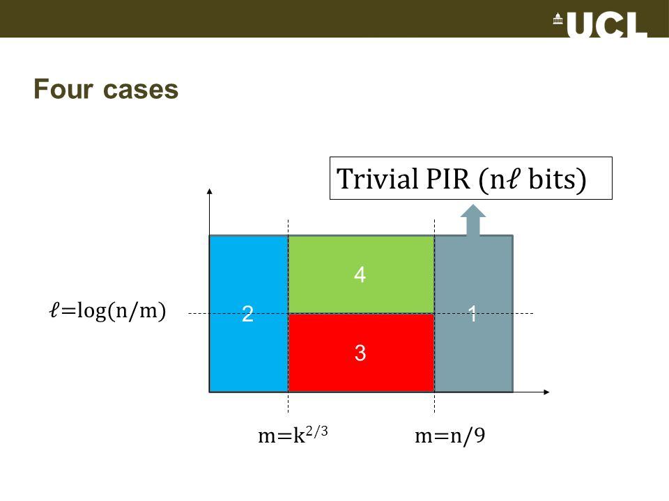 Four cases 2 3 4 1 =log(n/m) m=n/9m=k 2/3 Trivial PIR (n bits)