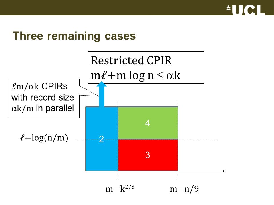 Three remaining cases 2 3 4 =log(n/m) m=n/9m=k 2/3 Restricted CPIR m+m log n k m/ k CPIRs with record size k/m in parallel