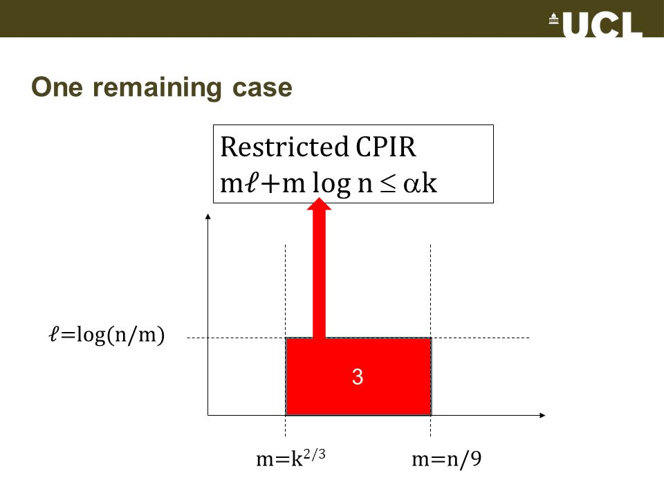 One remaining case 3 =log(n/m) m=n/9m=k 2/3 Restricted CPIR m+m log n k