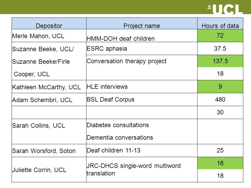 DepositorProject nameHours of data Merle Mahon, UCL HMM-DOH deaf children 72 Suzanne Beeke, UCL/ESRC aphasia37.5 Suzanne Beeke/FirleConversation therapy project137.5 Cooper, UCL 18 Kathleen McCarthy, UCLHLE interviews9 Adam Schembri, UCLBSL Deaf Corpus480 30 Sarah Collins, UCLDiabetes consultations Dementia conversations Sarah Worsford, SotonDeaf children 11-1325 Juliette Corrin, UCL JRC-DHCS single-word multiword translation 18