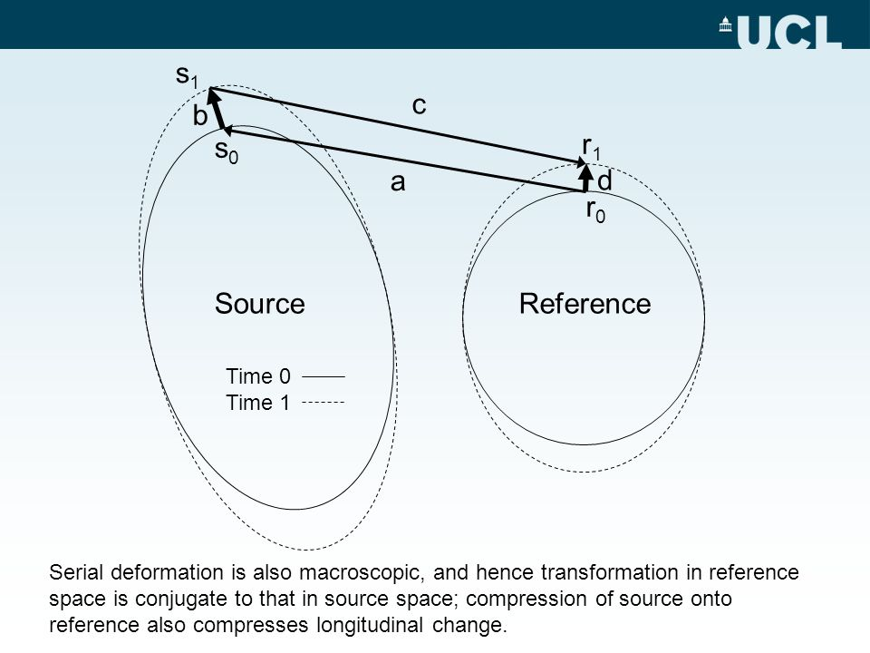 b a d c Source Time 0 Time 1 Reference r0r0 s0s0 s1s1 r1r1 Serial deformation is also macroscopic, and hence transformation in reference space is conj