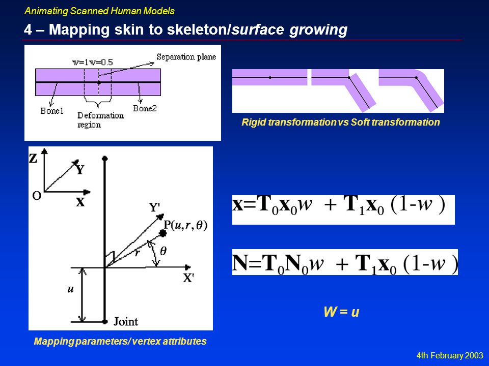 4th February 2003 Animating Scanned Human Models 4 – Mapping skin to skeleton/surface growing W = u Rigid transformation vs Soft transformation Mapping parameters/ vertex attributes
