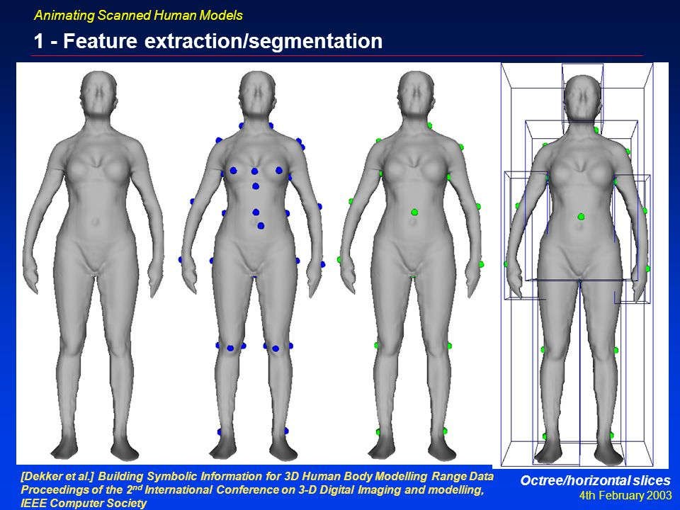 4th February 2003 Animating Scanned Human Models 1 - Feature extraction/segmentation [Dekker et al.] Building Symbolic Information for 3D Human Body Modelling Range Data Proceedings of the 2 nd International Conference on 3-D Digital Imaging and modelling, IEEE Computer Society Octree/horizontal slices