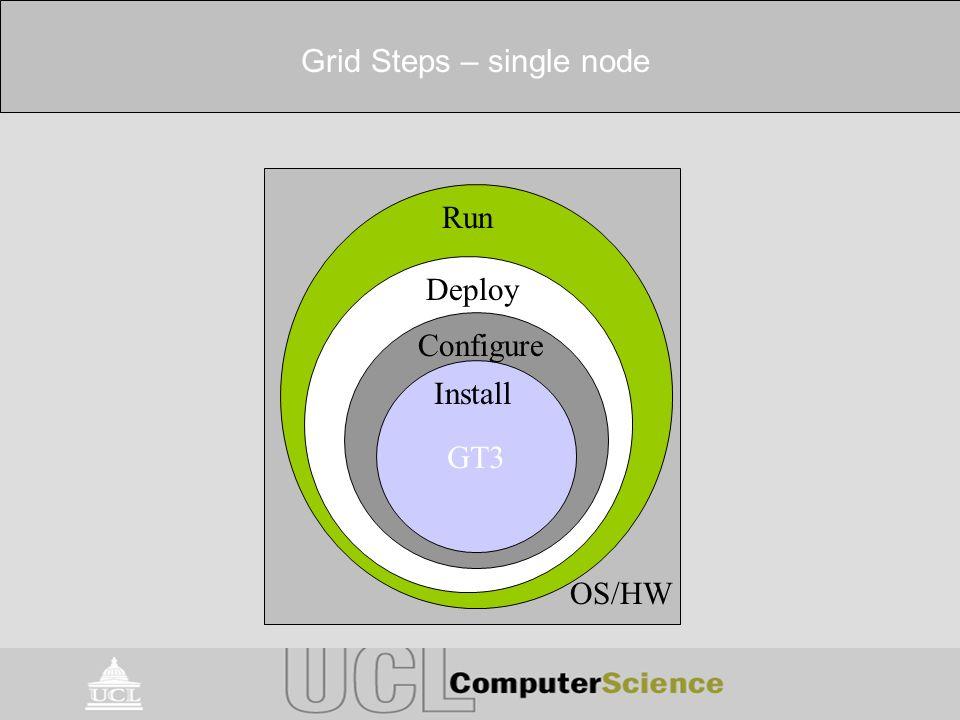Grid Steps – single node Install Configure Deploy Run OS/HW GT3 Install