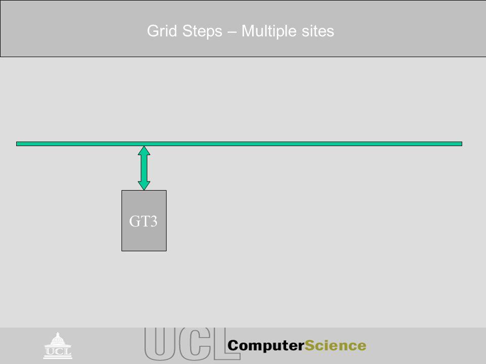 Grid Steps – Multiple sites GT3