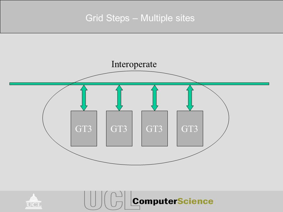 Grid Steps – Multiple sites GT3 Interoperate