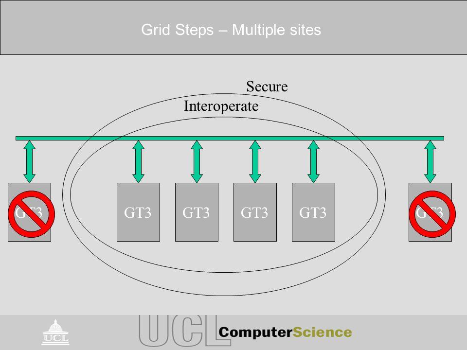 Grid Steps – Multiple sites GT3 Interoperate GT3 Secure