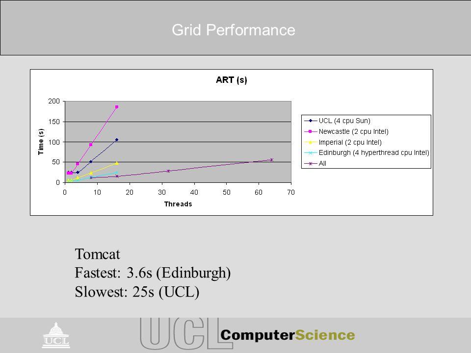 Grid Performance Tomcat Fastest: 3.6s (Edinburgh) Slowest: 25s (UCL)