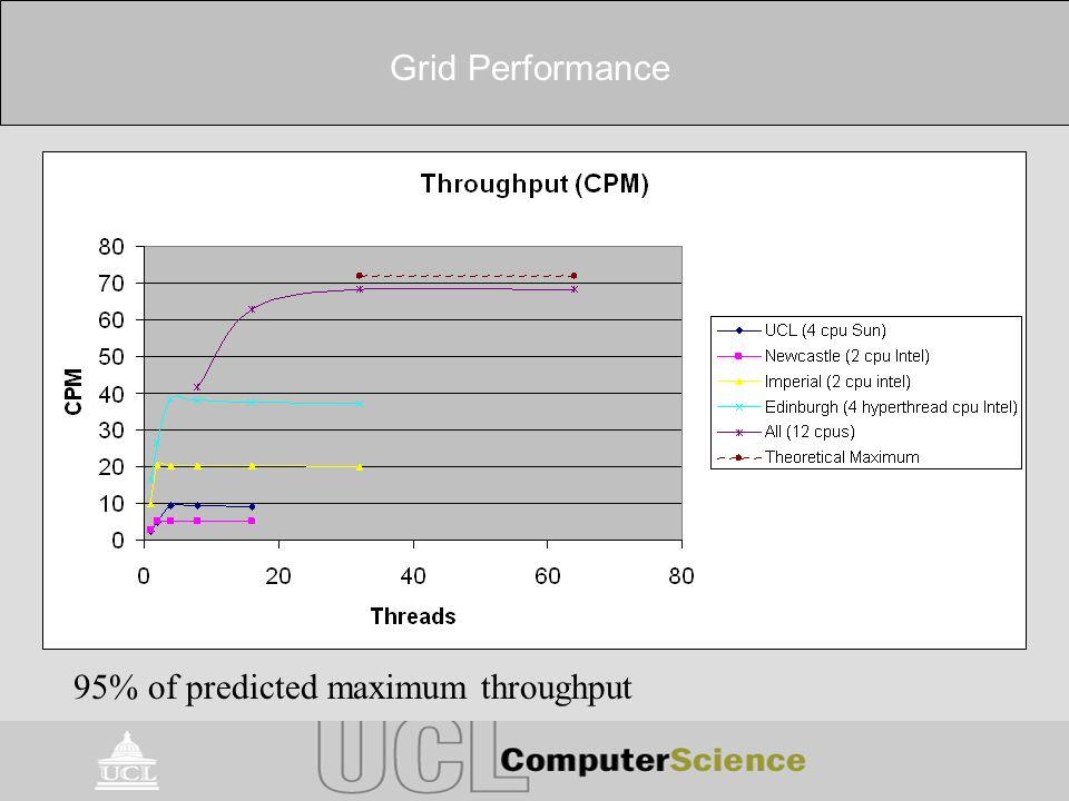 Grid Performance 95% of predicted maximum throughput