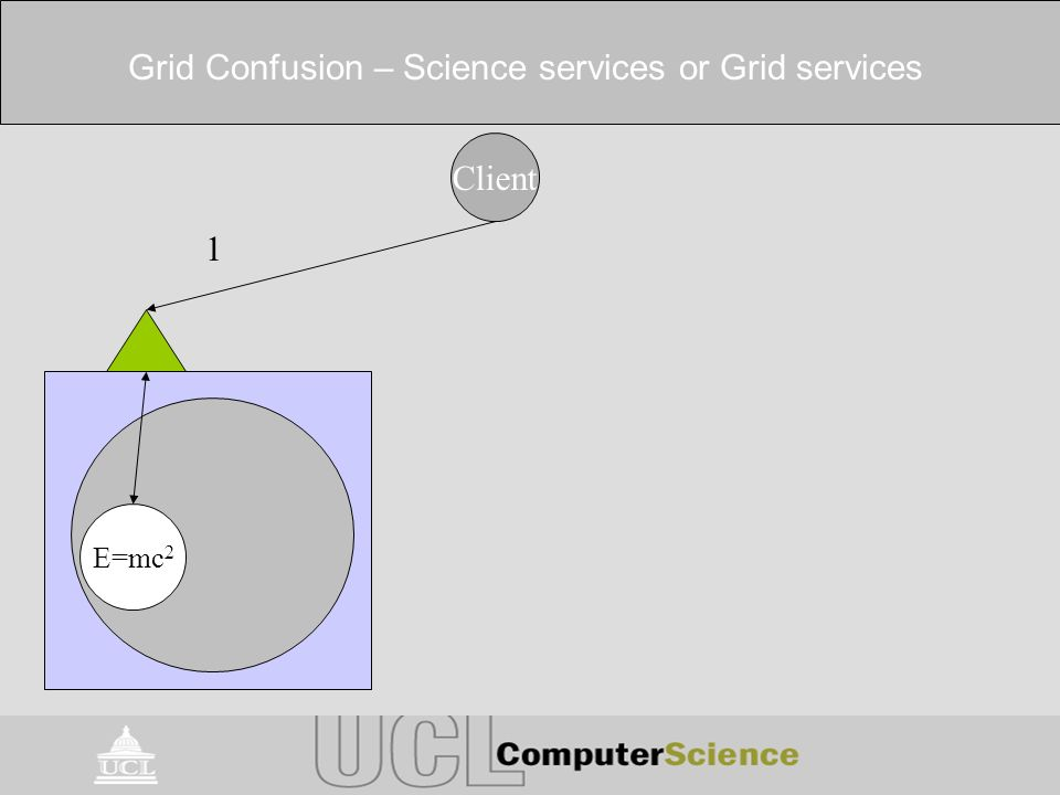 Grid Confusion – Science services or Grid services Client E=mc 2 1